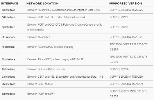 List of Diameter Interfaces screenshot