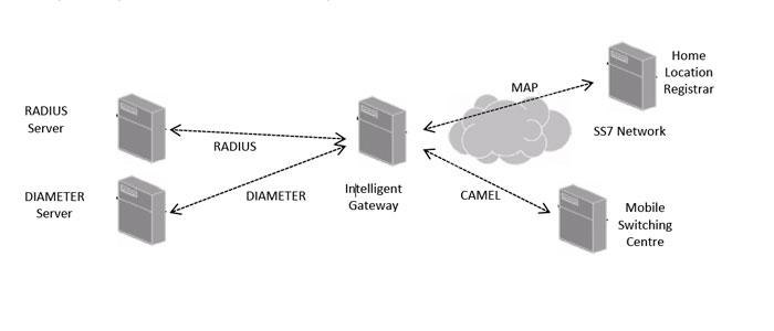 CAMEL Gateway – Intelligent Network | Modulo C S