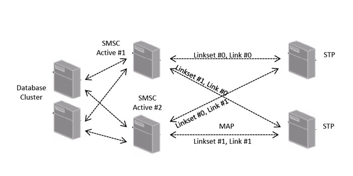 Shared linkset architecture example - Modulo SMSC
