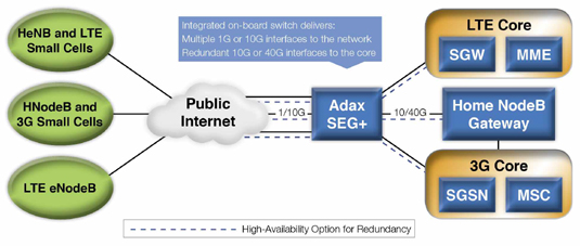 Adax SEG+ Security Gateway: Low-Cost, High-Bandwidth, Highly-Scalable, Carrier-Grade Solution for Wireless Networks