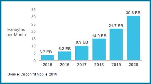 Cisco Mobile Data Projection