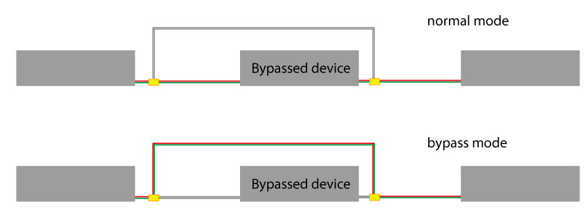 Bypass SM Illustration