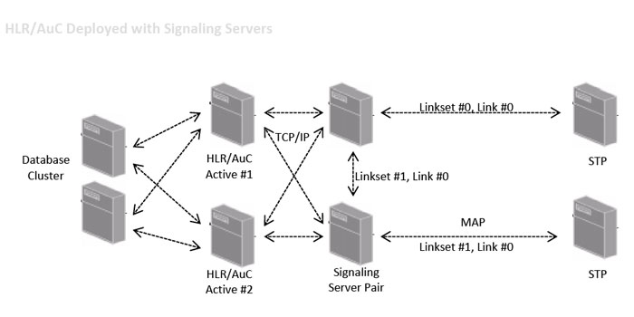 HLR deployed using SIGTRAN as interface to the network - Illustration