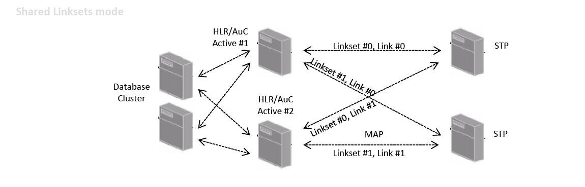 Modulo's Home Location Register (HLR) Linkets