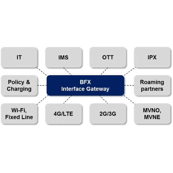 The BFX Interface Gateway - The Next Generation Diameter Signaling Controller
