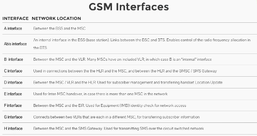 List of GSM Interfaces screenshot