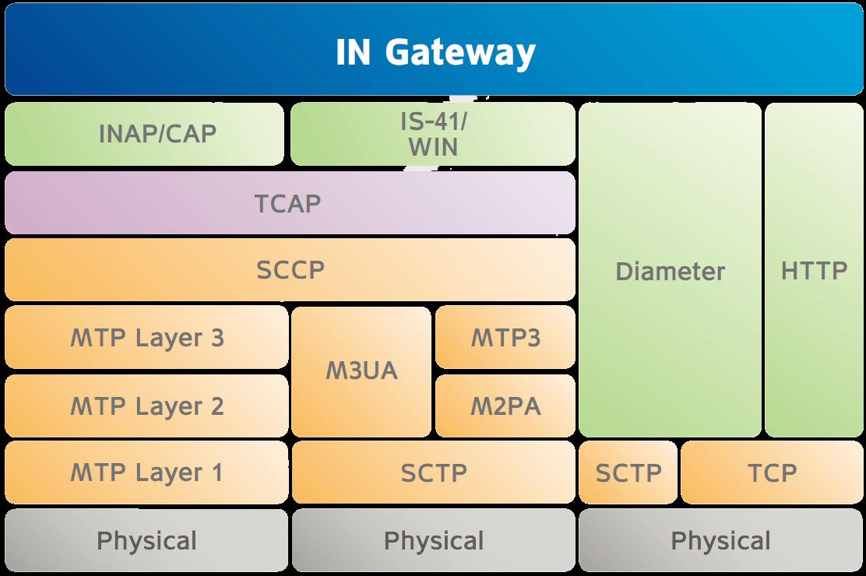 Modulo's Intelligent Gateway Protocol Stack Chart