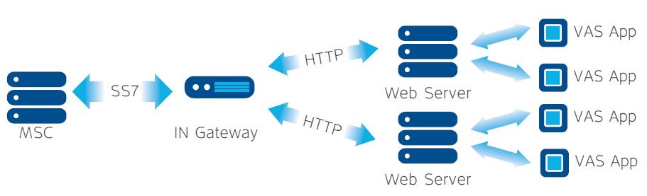IN Gateway Application Mode Diagram